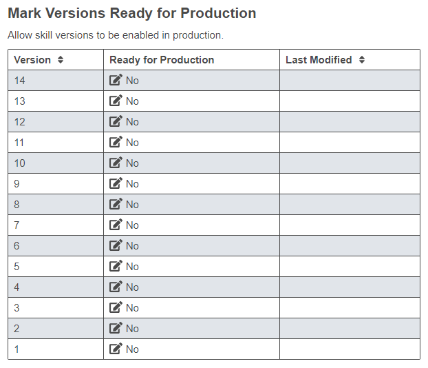 Shows the mark versions ready for production table